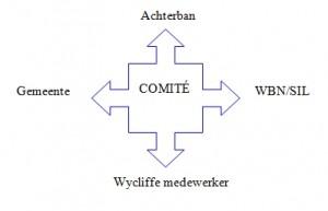 tfc-structuur